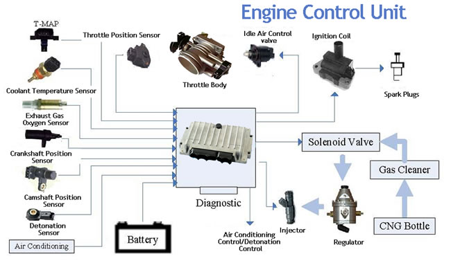 What Is Ecm In Car >> ECU (Engine Control Unit) Cars,ECM,Parts,Functioning - AerMech