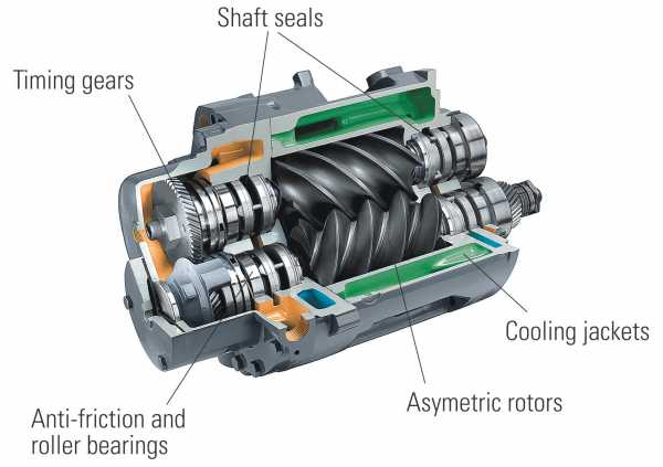 Image result for rotary compressor